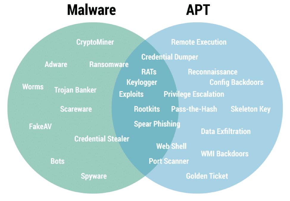 Malware-apt-vent