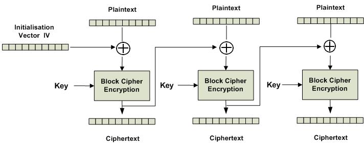Cipher-block chaining (CBC) mode encryption | Download Scientific Diagram